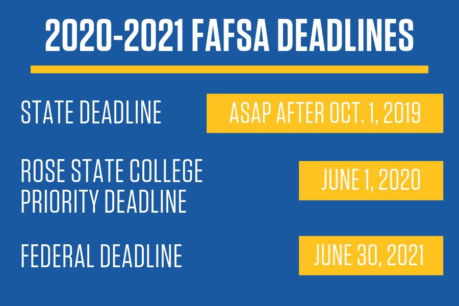 Fafsa Deadlines Spring 2020.The Rose State Guide To The 2020 2021 Fafsa