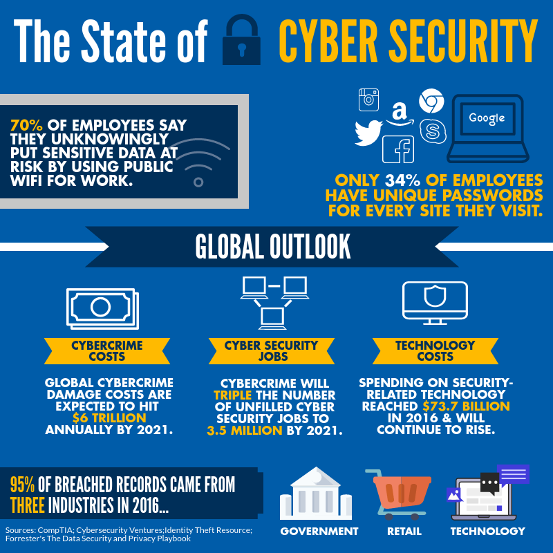 Outlook of cybersecurity jobs
