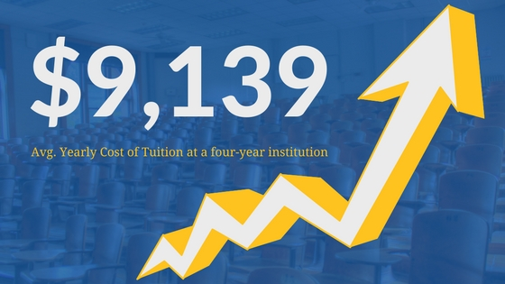 Line showing increasing average yearly tuition costs at four-year institutions